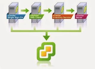 vCenter Server 6.x servisleri